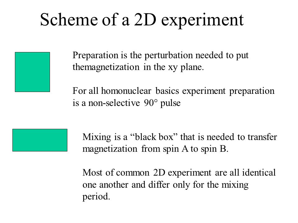 Scheme of a 2D experiment Preparation is the perturbation needed to put themagnetization in the xy plane. For all homonuclear basics experiment prepar