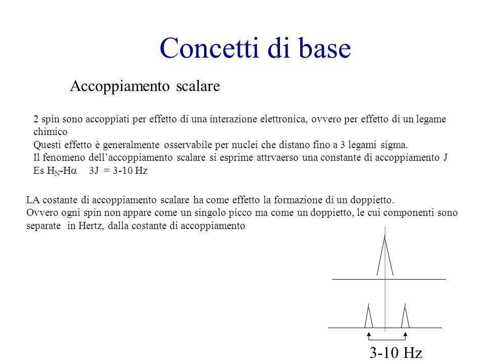 Concetti di base Accoppiamento scalare 2 spin sono accoppiati per effetto di una interazione elettronica, ovvero per effetto di un legame chimico Ques