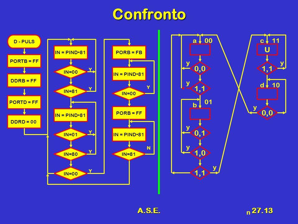 A.S.E.27.13 Confronto n IN=00 Y Y PORTB = FF D - PULS DDRB = FF PORTD = FF DDRD = 00 IN = PIND81 IN=81 IN=01 Y IN=80 Y IN=00 Y IN = PIND81 IN=00 Y IN = PIND81 PORB = FB PORB = FF IN=81 N IN = PIND81 0,0 1,1 U 0,1 1,0 a 0,0 1,1 00 y y y y b 01 y y y d10 c11