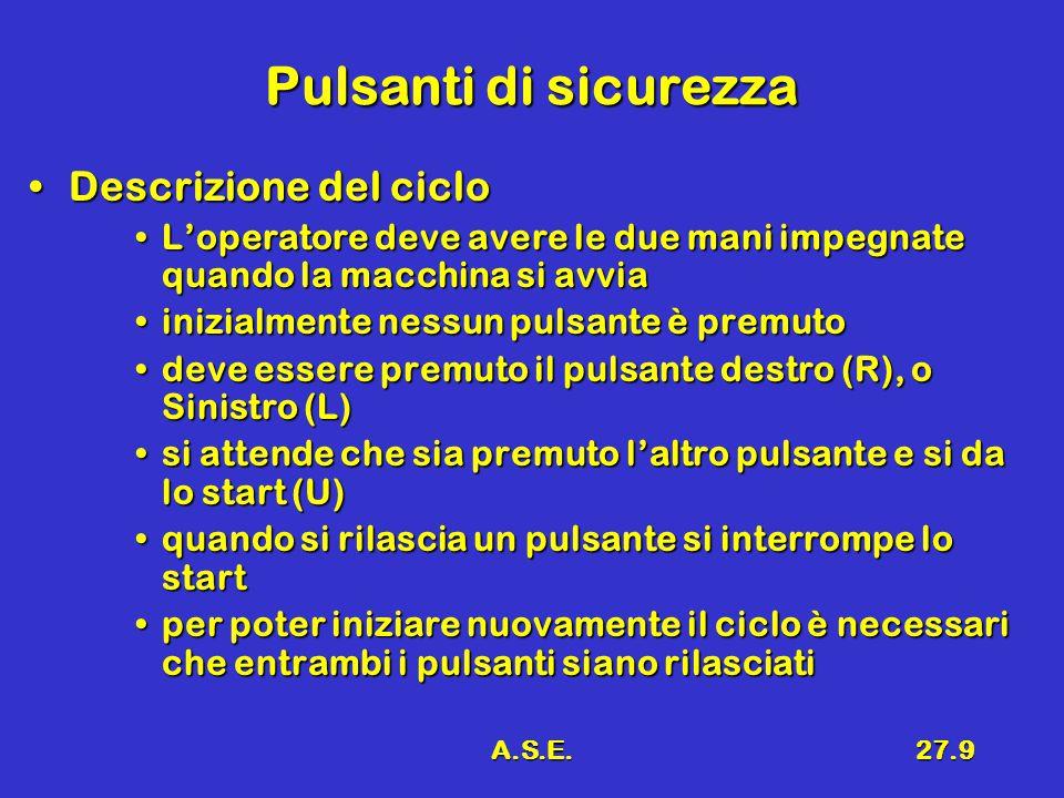 A.S.E.27.9 Pulsanti di sicurezza Descrizione del cicloDescrizione del ciclo L'operatore deve avere le due mani impegnate quando la macchina si avviaL'operatore deve avere le due mani impegnate quando la macchina si avvia inizialmente nessun pulsante è premutoinizialmente nessun pulsante è premuto deve essere premuto il pulsante destro (R), o Sinistro (L)deve essere premuto il pulsante destro (R), o Sinistro (L) si attende che sia premuto l'altro pulsante e si da lo start (U)si attende che sia premuto l'altro pulsante e si da lo start (U) quando si rilascia un pulsante si interrompe lo startquando si rilascia un pulsante si interrompe lo start per poter iniziare nuovamente il ciclo è necessari che entrambi i pulsanti siano rilasciatiper poter iniziare nuovamente il ciclo è necessari che entrambi i pulsanti siano rilasciati