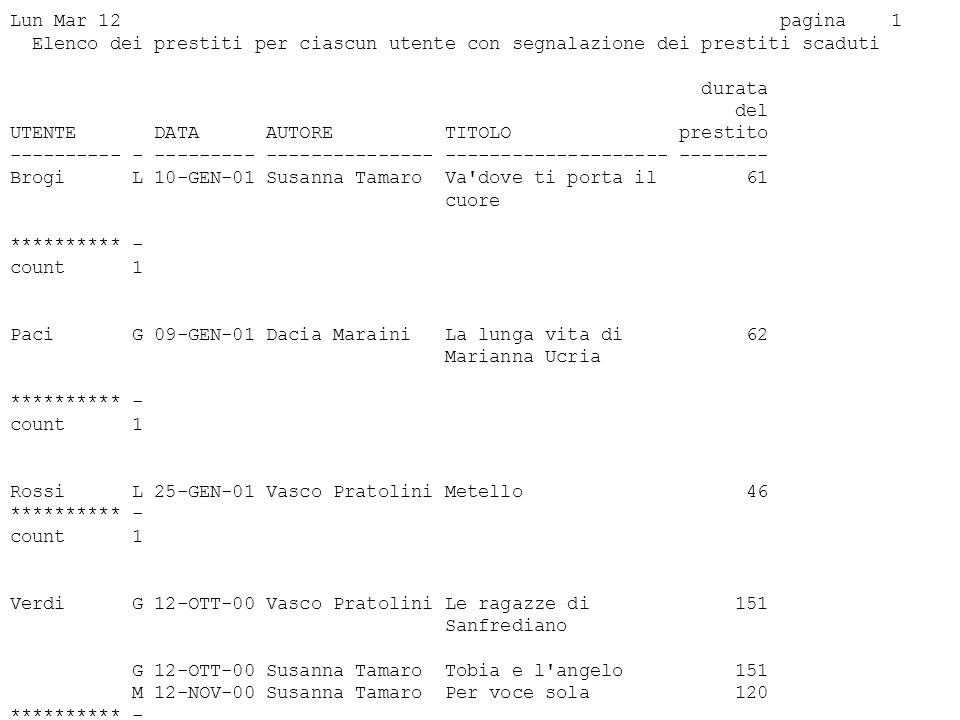 Lun Mar 12 pagina 1 Elenco dei prestiti per ciascun utente con segnalazione dei prestiti scaduti durata del UTENTE DATA AUTORE TITOLO prestito ---------- - --------- --------------- -------------------- -------- Brogi L 10-GEN-01 Susanna Tamaro Va dove ti porta il 61 cuore ********** - count 1 Paci G 09-GEN-01 Dacia Maraini La lunga vita di 62 Marianna Ucria ********** - count 1 Rossi L 25-GEN-01 Vasco Pratolini Metello 46 ********** - count 1 Verdi G 12-OTT-00 Vasco Pratolini Le ragazze di 151 Sanfrediano G 12-OTT-00 Susanna Tamaro Tobia e l angelo 151 M 12-NOV-00 Susanna Tamaro Per voce sola 120 ********** - count 3 Biblioteca di casa mia Selezionate 6 righe.