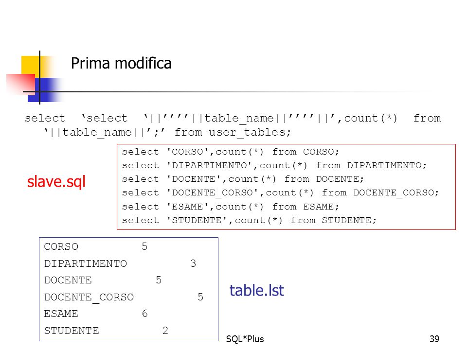 SQL*Plus39 select 'select '||''''||table_name||''''||',count(*) from '||table_name||';' from user_tables; Prima modifica select 'CORSO',count(*) from