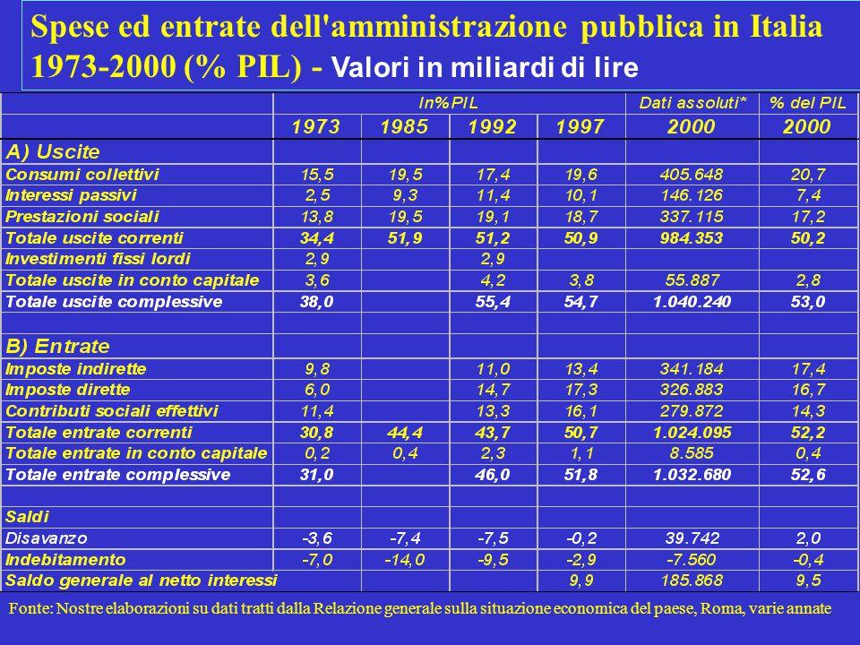 Spese ed entrate dell amministrazione pubblica in Italia 1973-2000 (% PIL) - Valori in miliardi di lire Fonte: Nostre elaborazioni su dati tratti dalla Relazione generale sulla situazione economica del paese, Roma, varie annate