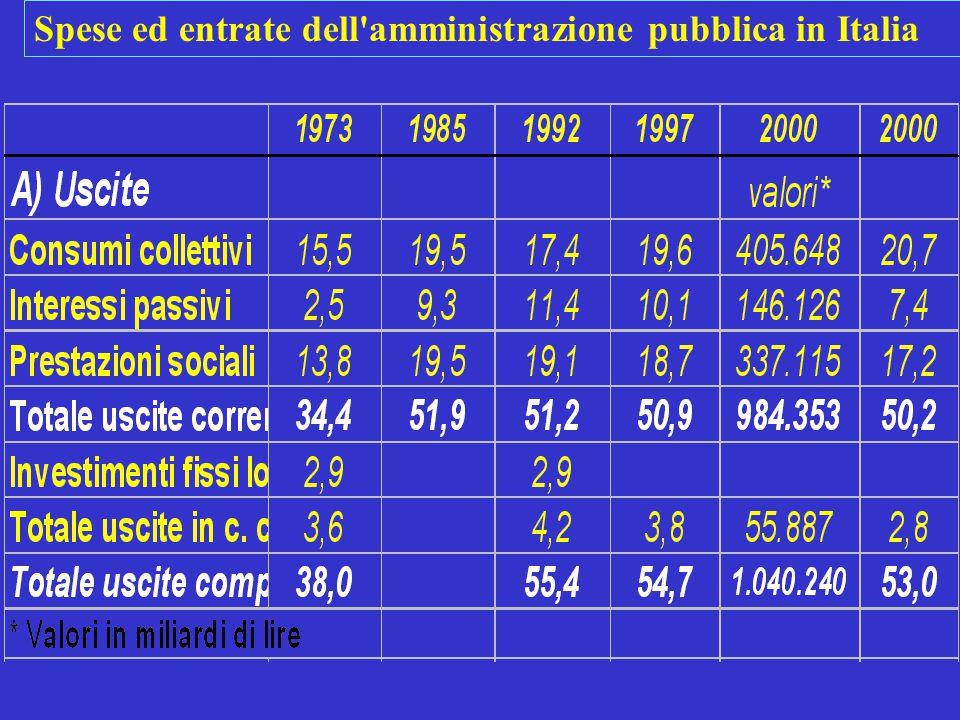 Spese ed entrate dell amministrazione pubblica in Italia