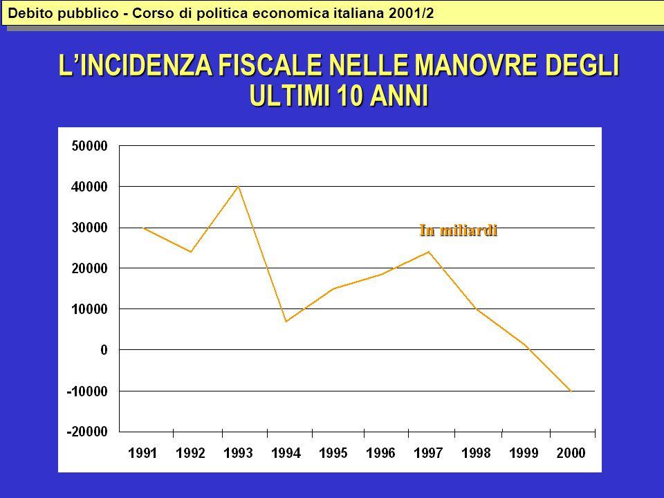 L'INCIDENZA FISCALE NELLE MANOVRE DEGLI ULTIMI 10 ANNI In miliardi Debito pubblico - Corso di politica economica italiana 2001/2