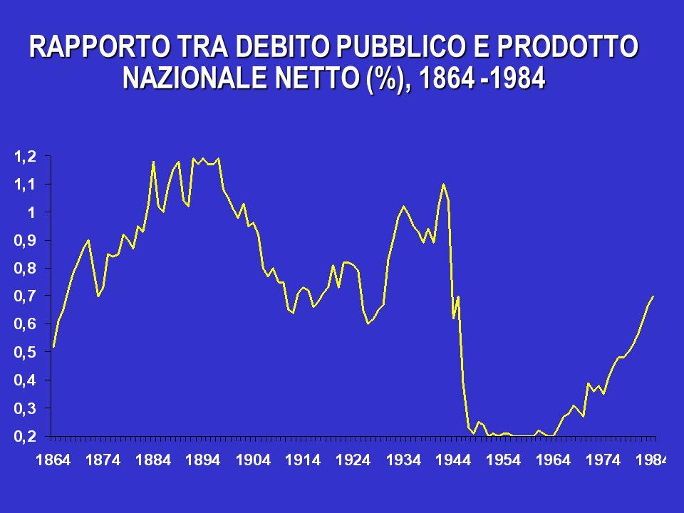 RAPPORTO TRA DEBITO PUBBLICO E PRODOTTO NAZIONALE NETTO (%), 1864 -1984