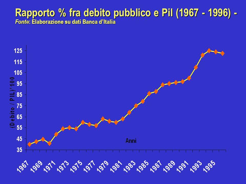 - Rapporto % tra disavanzo pubblico e Pil (1987 - 1996) - Fonte: Elaborazione su dati Banca d'Italia