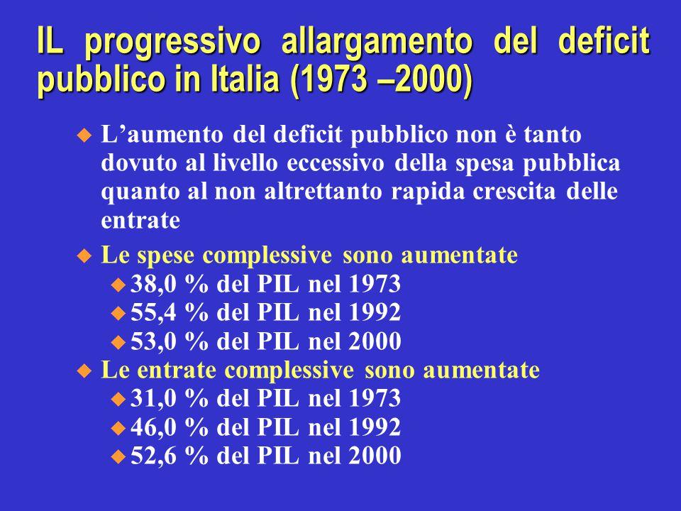IL progressivo allargamento del deficit pubblico in Italia (1973 –2000)  L'aumento del deficit pubblico non è tanto dovuto al livello eccessivo della spesa pubblica quanto al non altrettanto rapida crescita delle entrate  Le spese complessive sono aumentate u 38,0 % del PIL nel 1973 u 55,4 % del PIL nel 1992 u 53,0 % del PIL nel 2000  Le entrate complessive sono aumentate u 31,0 % del PIL nel 1973 u 46,0 % del PIL nel 1992 u 52,6 % del PIL nel 2000