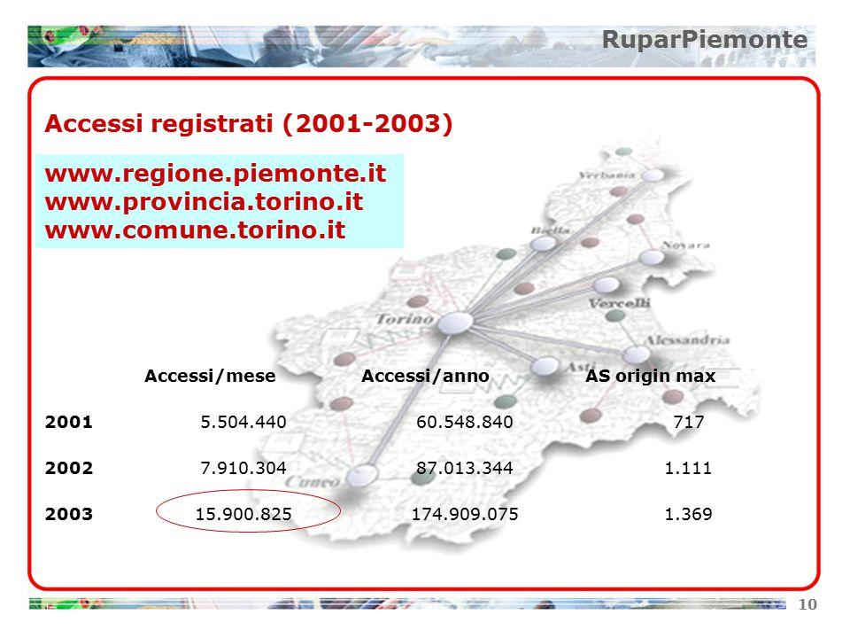 10 RuparPiemonte www.regione.piemonte.it www.provincia.torino.it www.comune.torino.it Accessi/meseAccessi/annoAS origin max 20015.504.44060.548.840717 20027.910.30487.013.3441.111 200315.900.825174.909.0751.369 Accessi registrati (2001-2003)