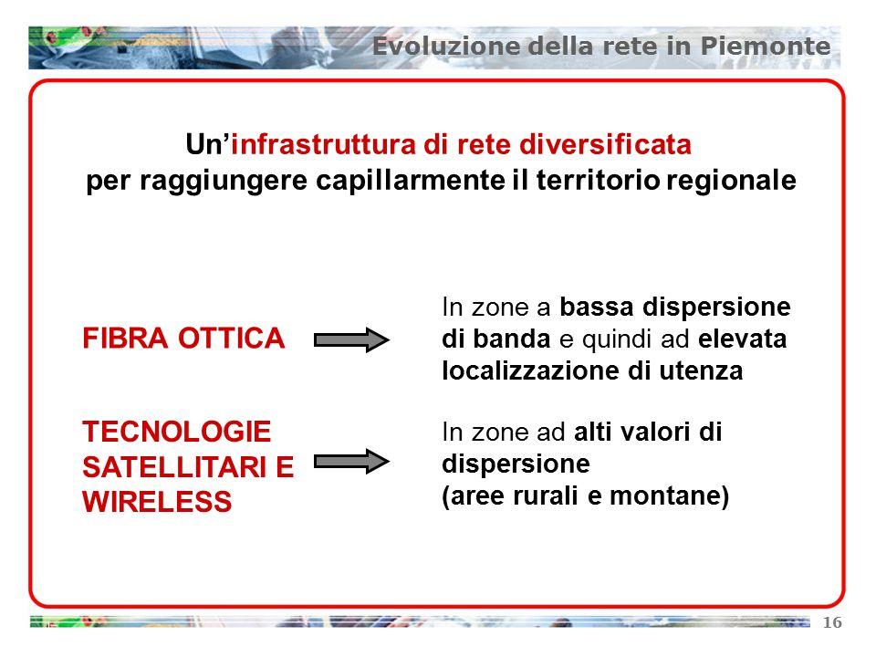 16 Un'infrastruttura di rete diversificata per raggiungere capillarmente il territorio regionale FIBRA OTTICA In zone a bassa dispersione di banda e quindi ad elevata localizzazione di utenza TECNOLOGIE SATELLITARI E WIRELESS In zone ad alti valori di dispersione (aree rurali e montane) Evoluzione della rete in Piemonte