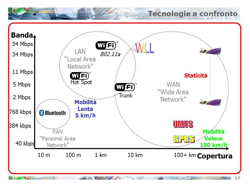 17 Copertura Banda 384 kbps 768 kbps 2 Mbps 5 Mbps 11 Mbps 34 Mbps 54 Mbps 40 kbps 10 m100 m1 km10 km100+ km Hot Spot Trunk 802.11a Mobilità Veloce 150 km/h Mobilità Lenta 5 km/h Staticità PAN Personal Area Network LAN Local Area Network WAN Wide Area Network Tecnologie a confronto