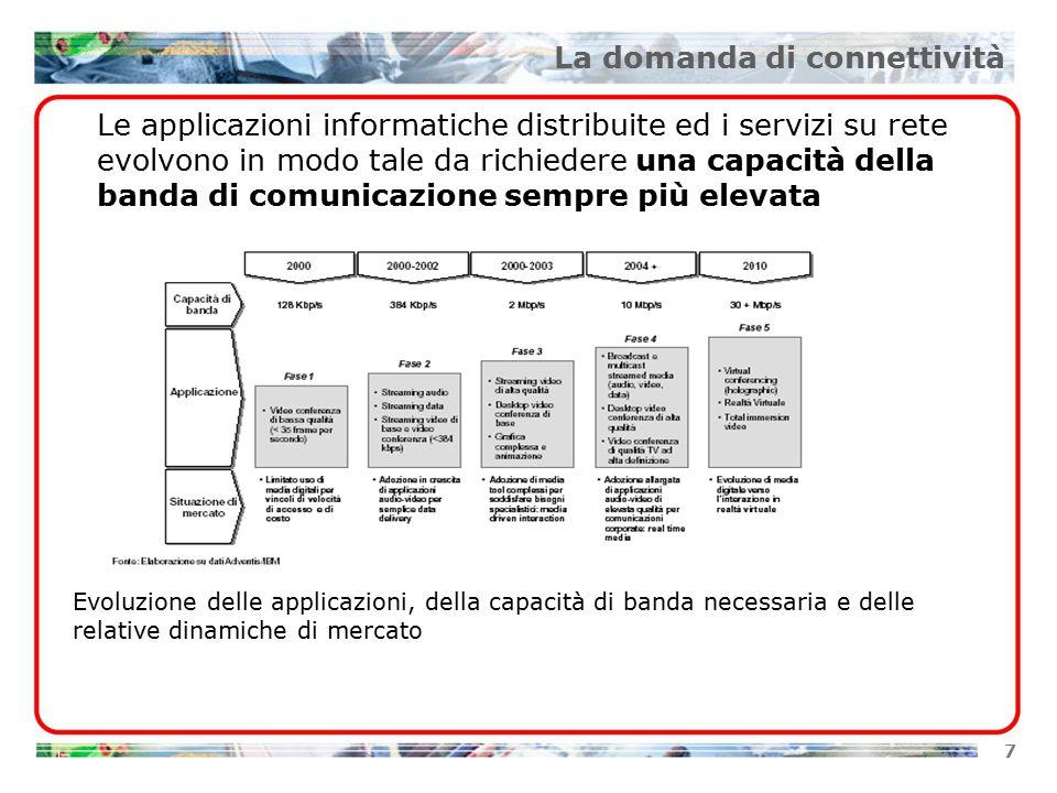 7 La domanda di connettività Evoluzione delle applicazioni, della capacità di banda necessaria e delle relative dinamiche di mercato Le applicazioni informatiche distribuite ed i servizi su rete evolvono in modo tale da richiedere una capacità della banda di comunicazione sempre più elevata