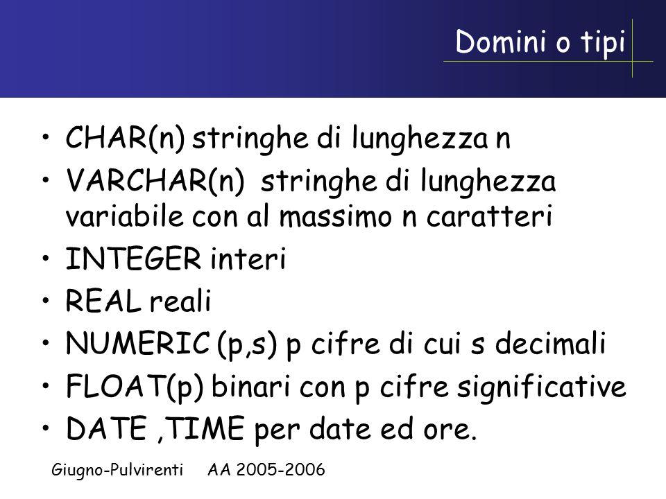 Giugno-Pulvirenti AA 2005-2006 Domini o tipi CHAR(n) stringhe di lunghezza n VARCHAR(n) stringhe di lunghezza variabile con al massimo n caratteri INTEGER interi REAL reali NUMERIC (p,s) p cifre di cui s decimali FLOAT(p) binari con p cifre significative DATE,TIME per date ed ore.