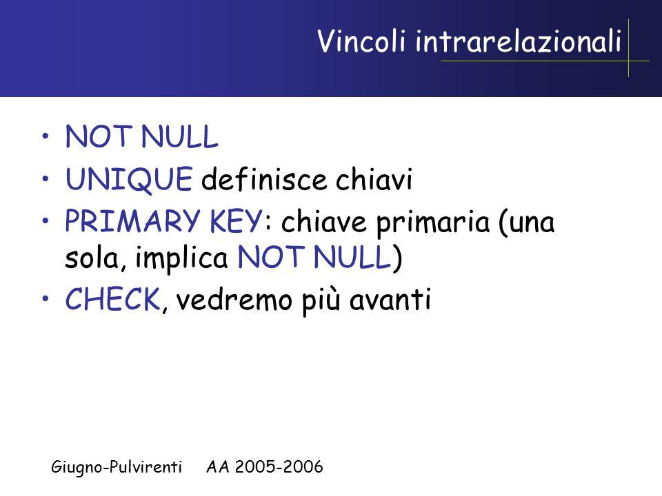 Giugno-Pulvirenti AA 2005-2006 Vincoli intrarelazionali NOT NULL UNIQUE definisce chiavi PRIMARY KEY: chiave primaria (una sola, implica NOT NULL) CHECK, vedremo più avanti