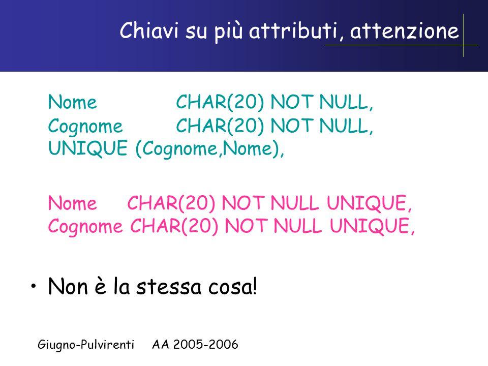 Giugno-Pulvirenti AA 2005-2006 Chiavi su più attributi, attenzione Nome CHAR(20) NOT NULL, Cognome CHAR(20) NOT NULL, UNIQUE (Cognome,Nome), NomeCHAR(
