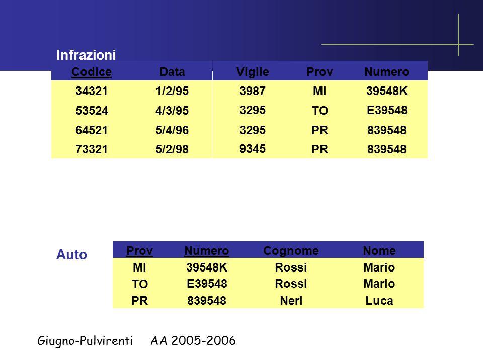 Giugno-Pulvirenti AA 2005-2006 Infrazioni Codice 34321 73321 64521 53524 Data 1/2/95 4/3/95 5/4/96 5/2/98 Vigile 3987 3295 9345 ProvNumero MI TO PR 39548K E39548 839548 Auto ProvNumero MI TO PR 39548K E39548 839548 Cognome Rossi Neri Nome Mario Luca