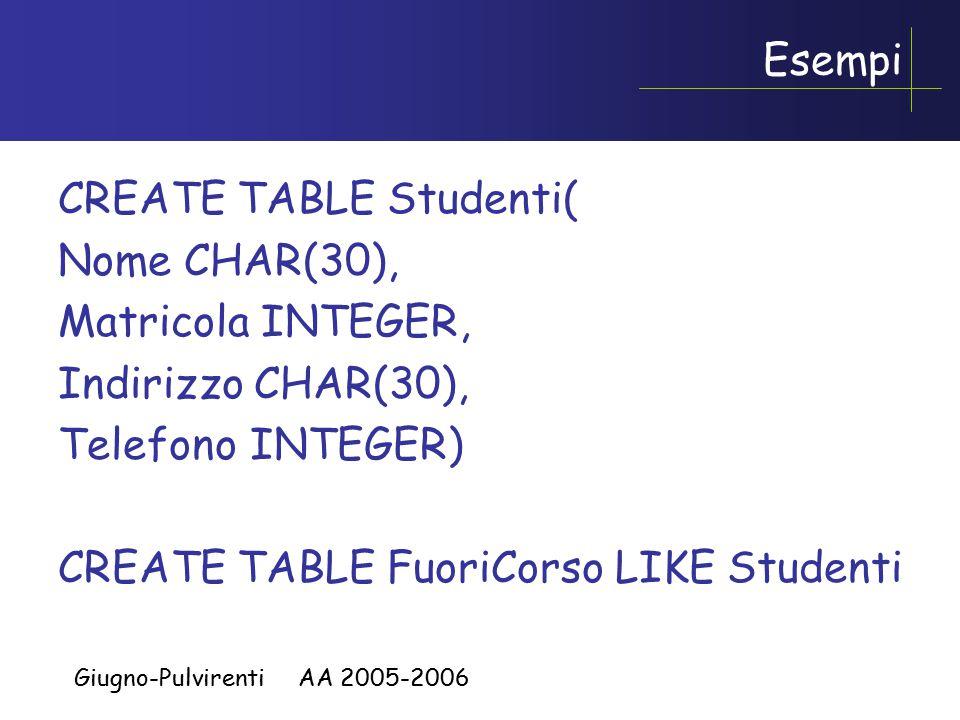 Giugno-Pulvirenti AA 2005-2006 Esempi CREATE TABLE Studenti( Nome CHAR(30), Matricola INTEGER, Indirizzo CHAR(30), Telefono INTEGER) CREATE TABLE FuoriCorso LIKE Studenti