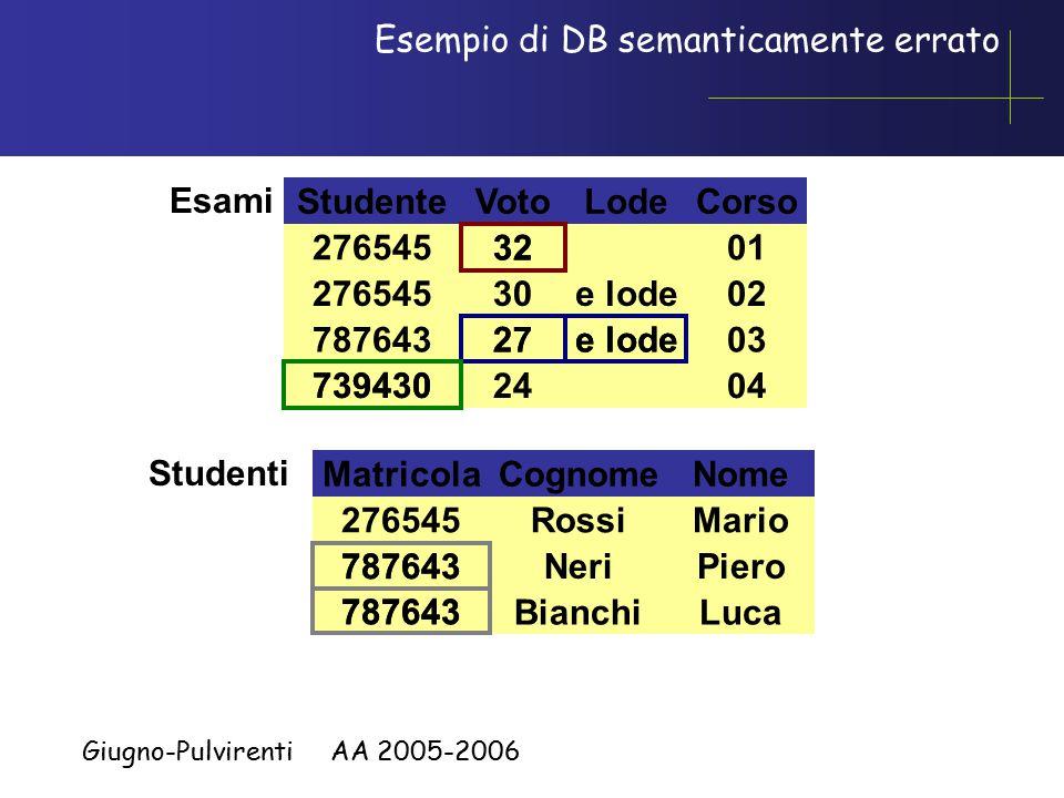 Giugno-Pulvirenti AA 2005-2006 Esempio di DB semanticamente errato StudenteVotoLodeCorso 3201276545 30e lode02 78764327e lode03 7394302404 Esami Matricola 276545 787643 Cognome Rossi Neri Bianchi Nome Mario Piero Luca Studenti 787643 32 27e lode 739430