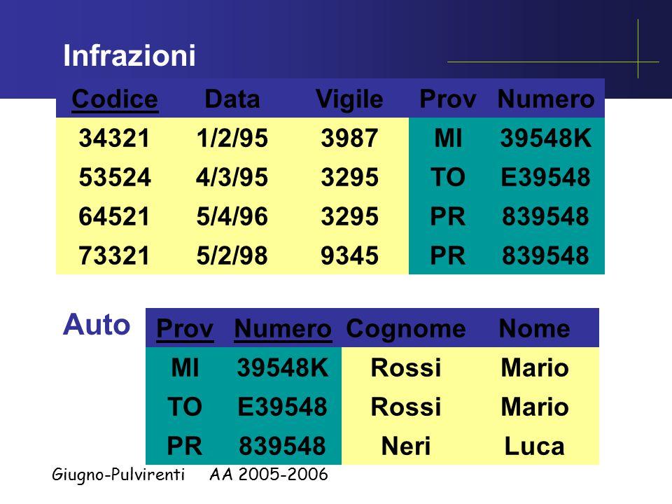 Giugno-Pulvirenti AA 2005-2006 Auto ProvNumero MI TO PR 39548K E39548 839548 Cognome Rossi Neri Nome Mario Luca Infrazioni Codice 34321 73321 64521 53524 Data 1/2/95 4/3/95 5/4/96 5/2/98 Vigile 3987 3295 9345 ProvNumero MI TO PR 39548K E39548 839548 MI TO PR 39548K E39548 839548 MI TO PR 39548K E39548 839548