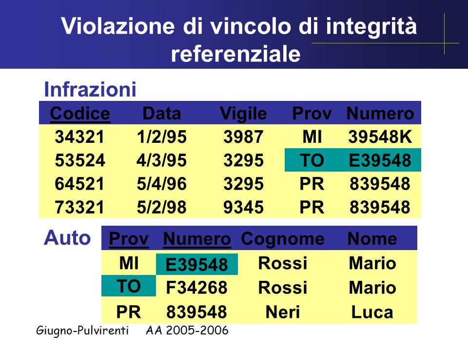 Giugno-Pulvirenti AA 2005-2006 Infrazioni Codice 34321 73321 64521 53524 Data 1/2/95 4/3/95 5/4/96 5/2/98 Vigile 3987 3295 9345 ProvNumero MI TO PR 39548K E39548 839548 Auto ProvNumero MI TO PR E39548 F34268 839548 Cognome Rossi Neri Nome Mario Luca TOE39548 TO E39548 Violazione di vincolo di integrità referenziale