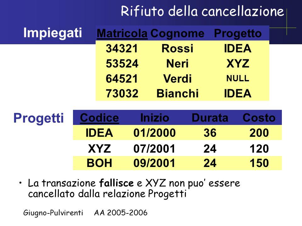 Giugno-Pulvirenti AA 2005-2006 Rifiuto della cancellazione Impiegati Matricola 34321 64521 53524 Cognome Rossi Neri Verdi Progetto IDEA XYZ NULL 73032