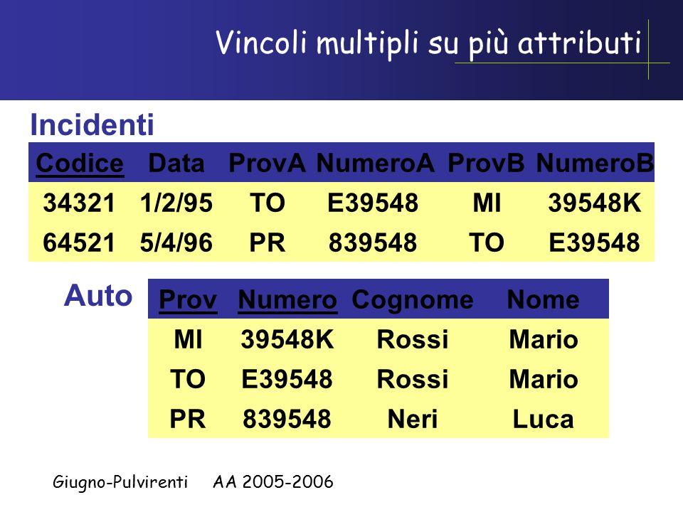 Giugno-Pulvirenti AA 2005-2006 Auto ProvNumero MI TO PR 39548K E39548 839548 Cognome Rossi Neri Nome Mario Luca Incidenti Codice 34321 64521 Data 1/2/95 5/4/96 ProvBNumeroB MI TO 39548K E39548 ProvANumeroA TO PR E39548 839548 Vincoli multipli su più attributi
