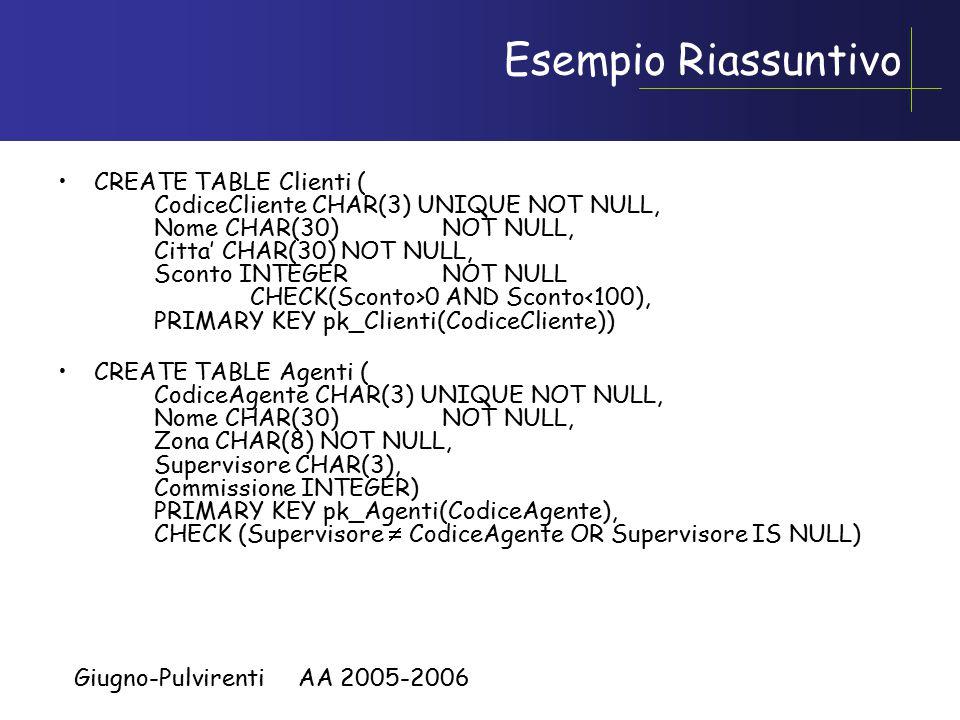 Giugno-Pulvirenti AA 2005-2006 Esempio Riassuntivo CREATE TABLE Clienti ( CodiceCliente CHAR(3) UNIQUE NOT NULL, Nome CHAR(30) NOT NULL, Citta' CHAR(3