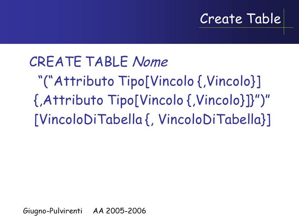 Giugno-Pulvirenti AA 2005-2006 Create Table CREATE TABLE Nome ( Attributo Tipo[Vincolo {,Vincolo}] {,Attributo Tipo[Vincolo {,Vincolo}]} ) [VincoloDiTabella {, VincoloDiTabella}]