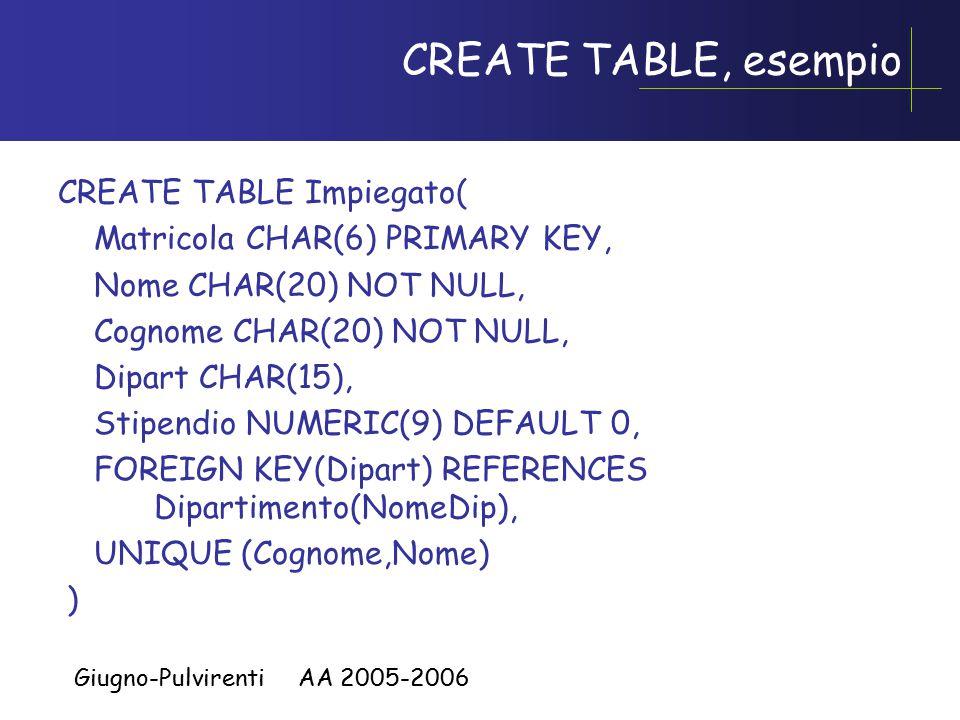 Giugno-Pulvirenti AA 2005-2006 Chiavi su più attributi, attenzione Nome CHAR(20) NOT NULL, Cognome CHAR(20) NOT NULL, UNIQUE (Cognome,Nome), NomeCHAR(20) NOT NULL UNIQUE, Cognome CHAR(20) NOT NULL UNIQUE, Non è la stessa cosa!