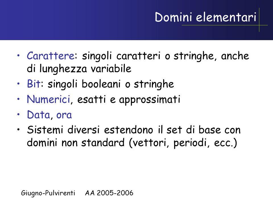 Giugno-Pulvirenti AA 2005-2006 Domini elementari Carattere: singoli caratteri o stringhe, anche di lunghezza variabile Bit: singoli booleani o stringhe Numerici, esatti e approssimati Data, ora Sistemi diversi estendono il set di base con domini non standard (vettori, periodi, ecc.)