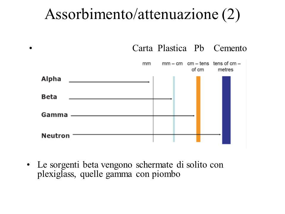 Assorbimento/attenuazione (2) Le sorgenti beta vengono schermate di solito con plexiglass, quelle gamma con piombo Carta Plastica Pb Cemento