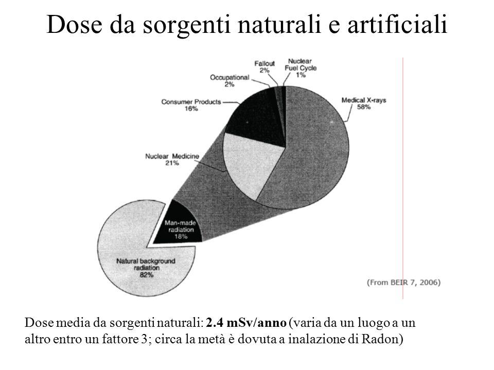 Dose da sorgenti naturali e artificiali Dose media da sorgenti naturali: 2.4 mSv/anno (varia da un luogo a un altro entro un fattore 3; circa la metà