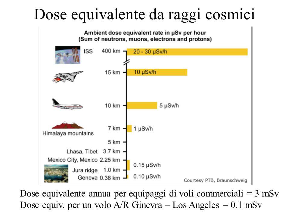 Dose equivalente da raggi cosmici Dose equivalente annua per equipaggi di voli commerciali = 3 mSv Dose equiv. per un volo A/R Ginevra – Los Angeles =