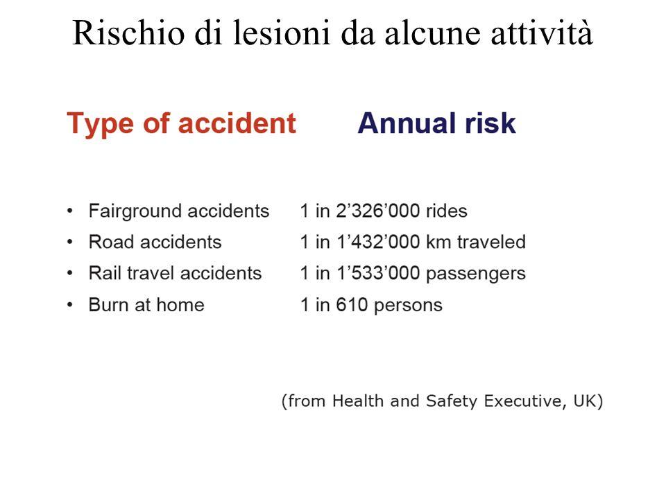 Rischio di lesioni da alcune attività
