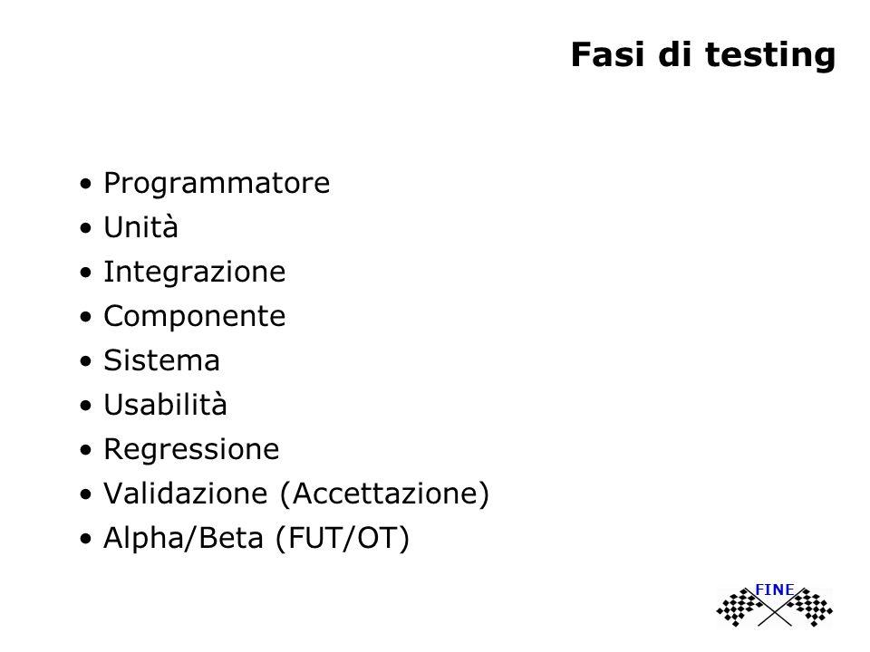 Fasi di testing Programmatore Unità Integrazione Componente Sistema Usabilità Regressione Validazione (Accettazione) Alpha/Beta (FUT/OT) FINE