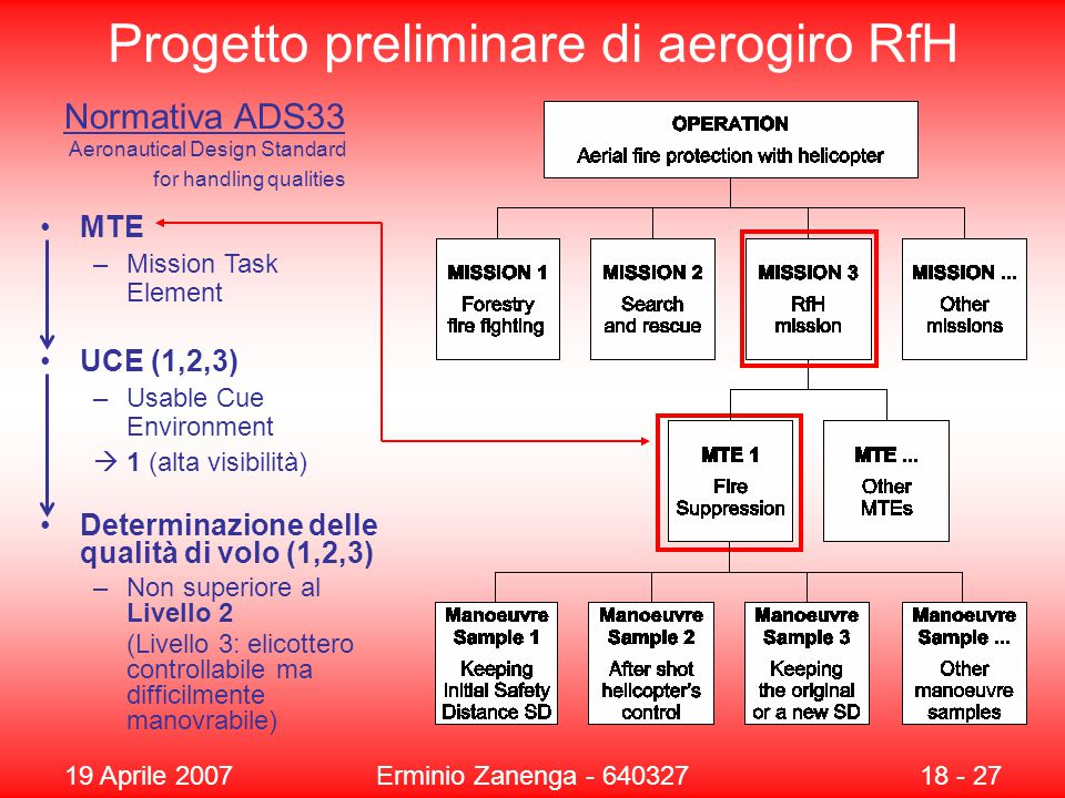 19 Aprile 2007Erminio Zanenga - 64032718 - 27 Progetto preliminare di aerogiro RfH Determinazione delle qualità di volo (1,2,3) –Non superiore al Livello 2 (Livello 3: elicottero controllabile ma difficilmente manovrabile) Normativa ADS33 MTE –Mission Task Element UCE (1,2,3) –Usable Cue Environment  1 (alta visibilità) Aeronautical Design Standard for handling qualities