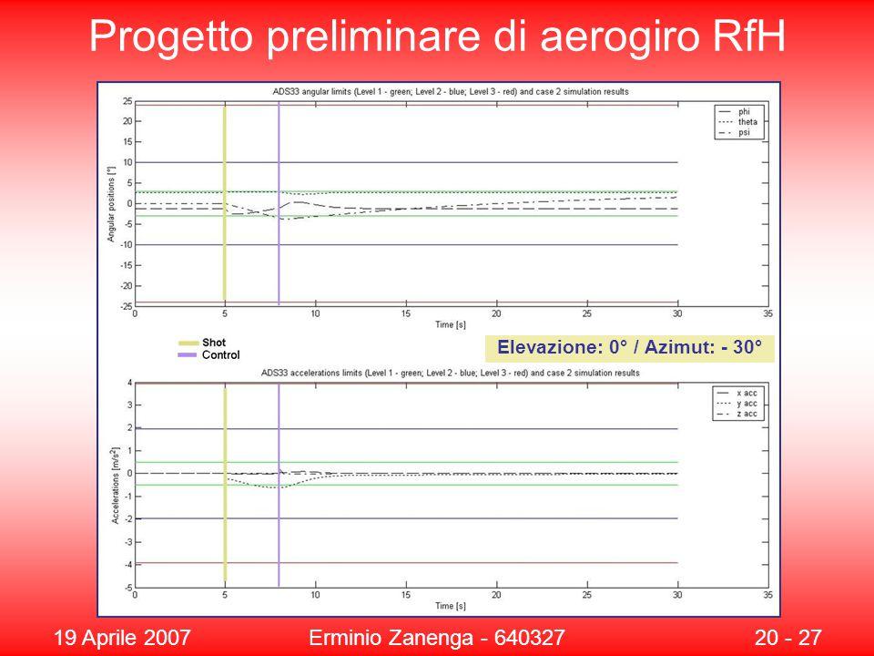 19 Aprile 2007Erminio Zanenga - 64032720 - 27 Progetto preliminare di aerogiro RfH Elevazione: 0° / Azimut: - 30°