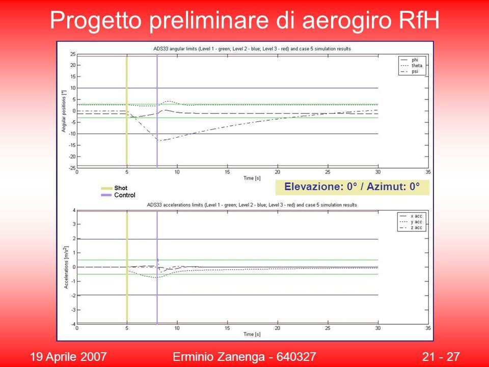 19 Aprile 2007Erminio Zanenga - 64032721 - 27 Progetto preliminare di aerogiro RfH Elevazione: 0° / Azimut: 0°