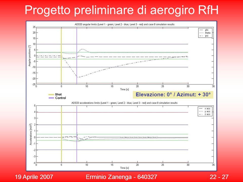 19 Aprile 2007Erminio Zanenga - 64032722 - 27 Progetto preliminare di aerogiro RfH Elevazione: 0° / Azimut: + 30°