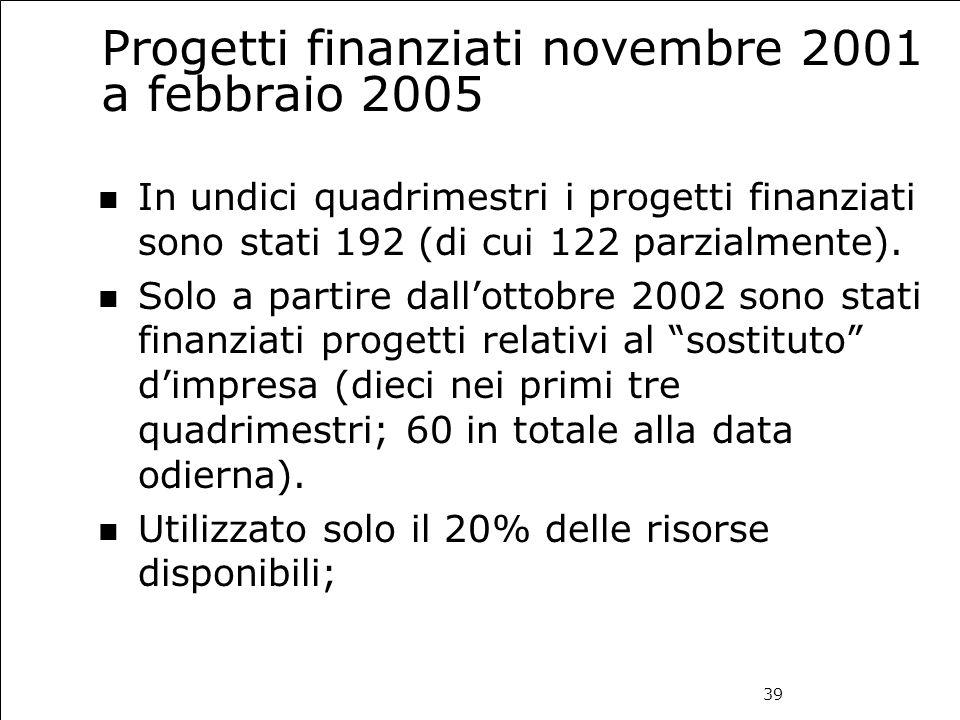 39 Progetti finanziati novembre 2001 a febbraio 2005 In undici quadrimestri i progetti finanziati sono stati 192 (di cui 122 parzialmente). Solo a par