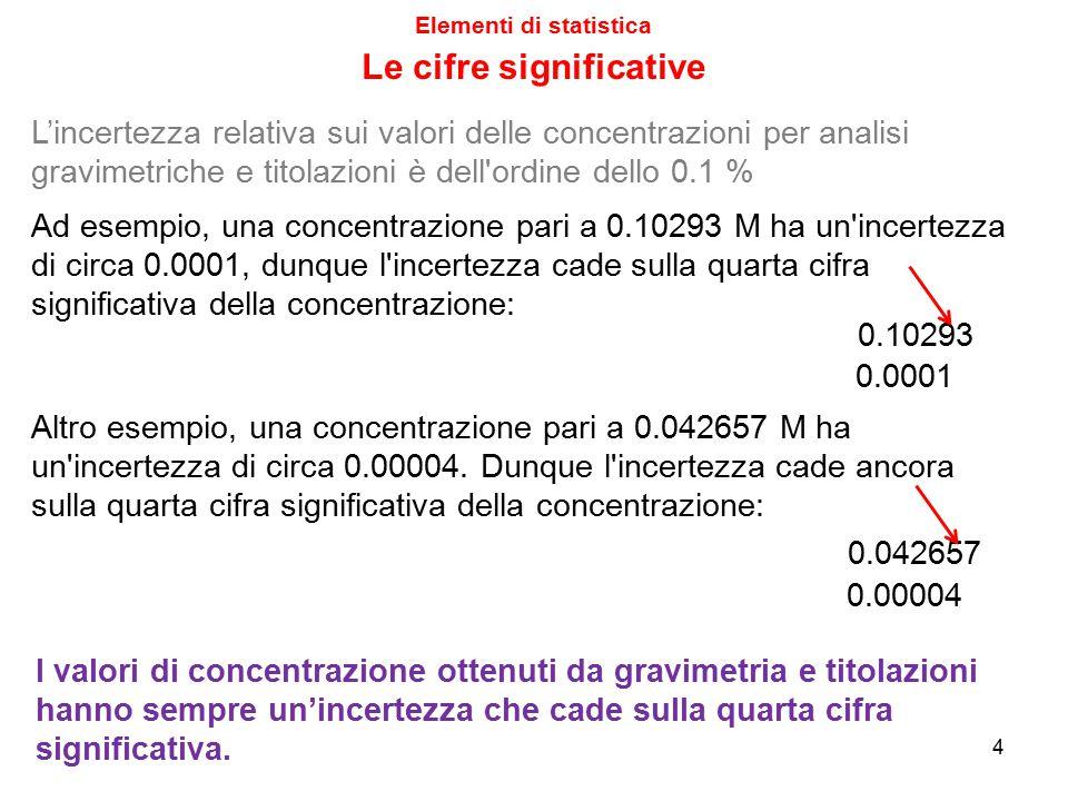 Elementi di statistica 25 La legge della propagazione delle incertezze Ripetiamo infine il calcolo usando la bilancia che misura il millesimo di mg: Se questa precisione migliore serve (dipende da cosa ci serve il metodo, vedere lezione 16), allora è utile cambiare la bilancia ed usarne una che pesa il centesimo di mg Risulta  C = 5.0·10 –4 g/L Quindi, l'ulteriore cambio di bilancia non comporta nessun miglioramento della precisione teorica del metodo, che passa da 5.1·10 –4 g/L a 5.0·10 –4 g/L (praticamente identico).