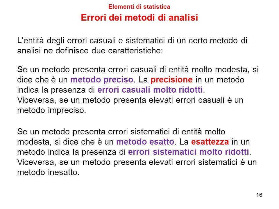Elementi di statistica Errori dei metodi di analisi 15 Un eventuale metodo
