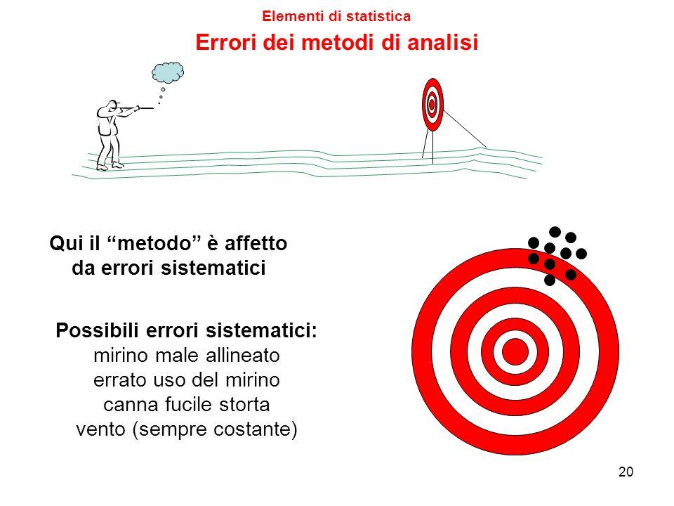 """Qui il """"metodo"""" è affetto da errori casuali Possibili errori casuali: miopia mano tremante folate di vento cartucce difettose Elementi di statistica E"""