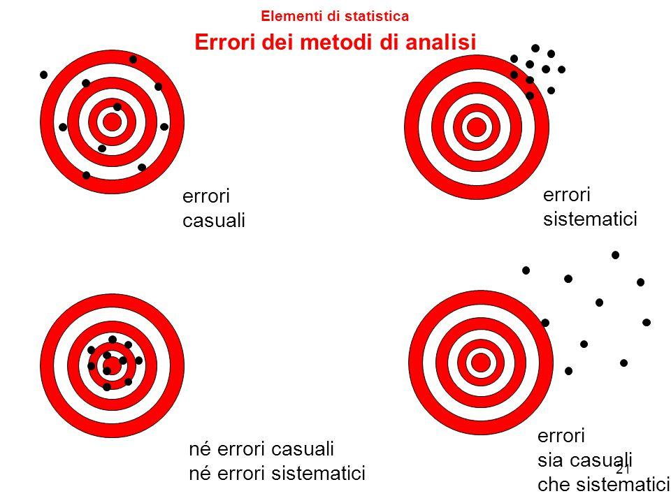 """Possibili errori sistematici: mirino male allineato errato uso del mirino canna fucile storta vento (sempre costante) Qui il """"metodo"""" è affetto da err"""