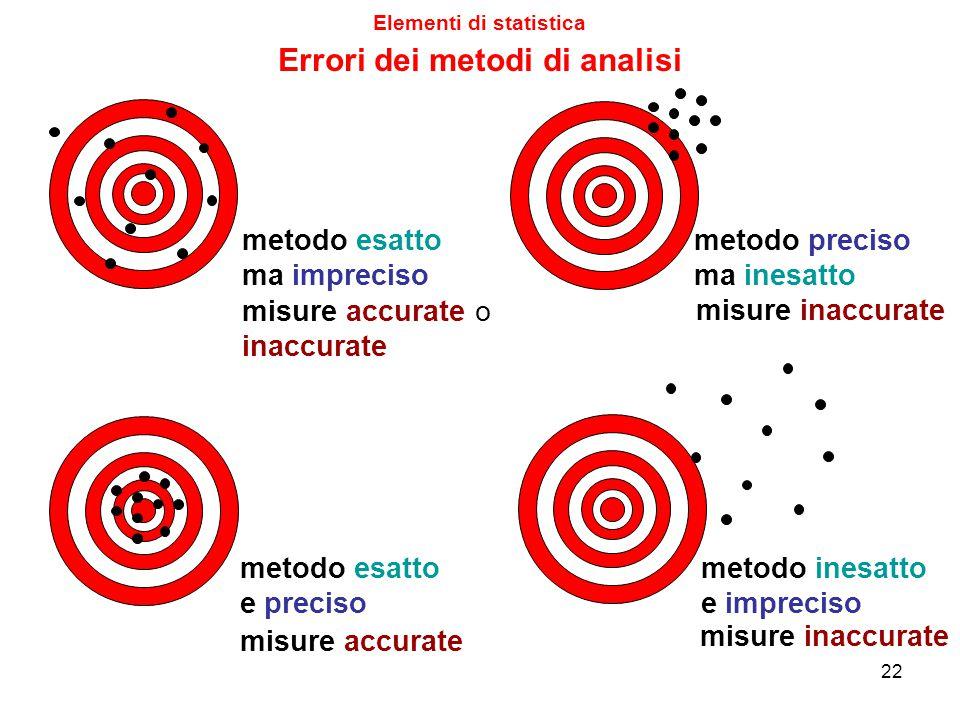errori casuali errori sia casuali che sistematici né errori casuali né errori sistematici errori sistematici Elementi di statistica Errori dei metodi