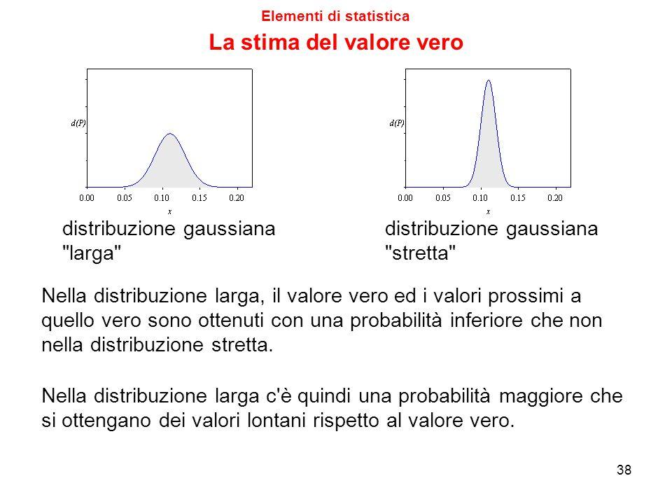 Invece, nella distribuzione rettangolare, la probabilità è costante entro l'intervallo definito dal rettangolo, e scende a zero al di fuori di esso. L