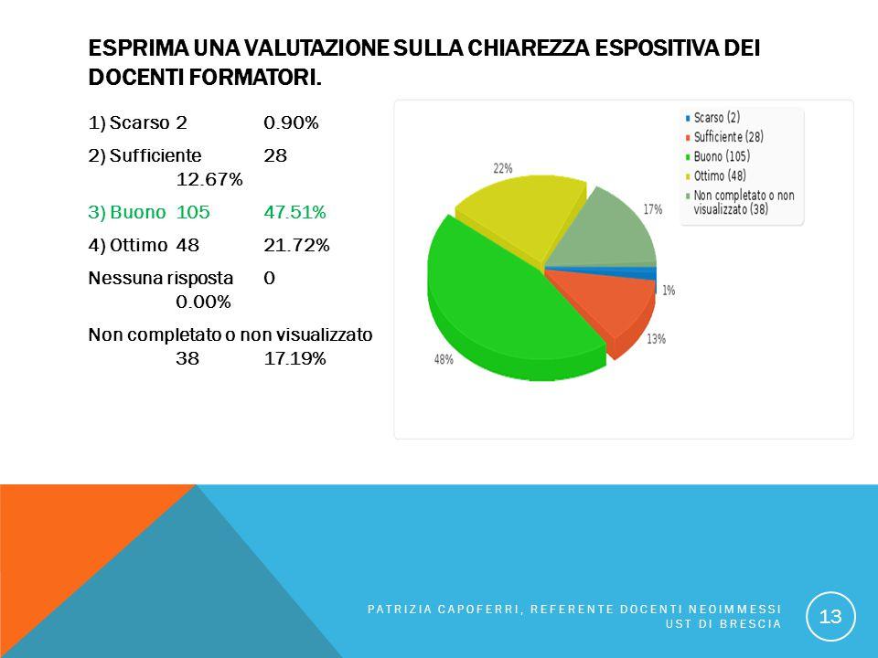 ESPRIMA UNA VALUTAZIONE SULLA CHIAREZZA ESPOSITIVA DEI DOCENTI FORMATORI. 1) Scarso 20.90% 2) Sufficiente 28 12.67% 3) Buono 10547.51% 4) Ottimo 4821.