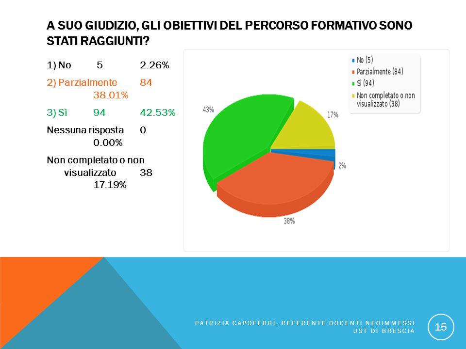A SUO GIUDIZIO, GLI OBIETTIVI DEL PERCORSO FORMATIVO SONO STATI RAGGIUNTI? 1) No 52.26% 2) Parzialmente 84 38.01% 3) Sì 9442.53% Nessuna risposta0 0.0