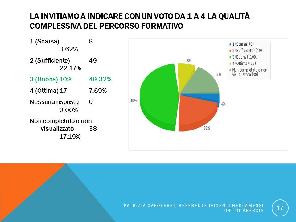LA INVITIAMO A INDICARE CON UN VOTO DA 1 A 4 LA QUALITÀ COMPLESSIVA DEL PERCORSO FORMATIVO 1 (Scarsa) 8 3.62% 2 (Sufficiente) 49 22.17% 3 (Buona) 1094
