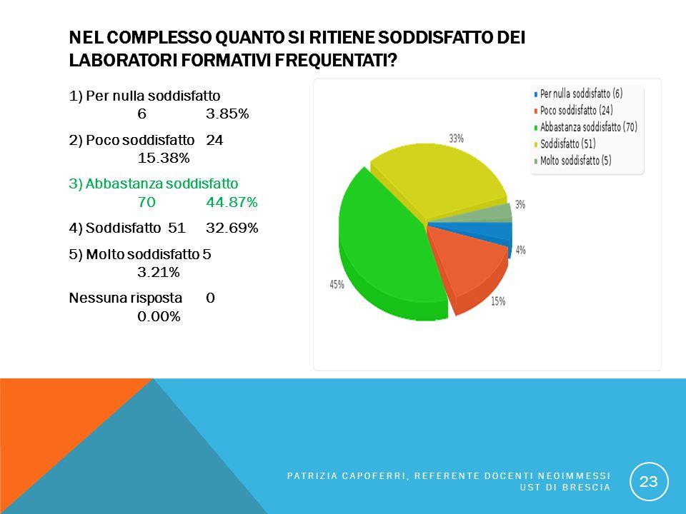 NEL COMPLESSO QUANTO SI RITIENE SODDISFATTO DEI LABORATORI FORMATIVI FREQUENTATI? 1) Per nulla soddisfatto 63.85% 2) Poco soddisfatto 24 15.38% 3) Abb